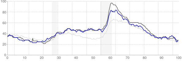 Battle Creek, Michigan monthly unemployment rate chart